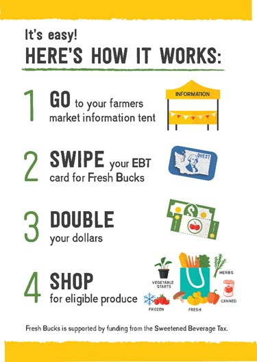 Fresh bucks - How It Works